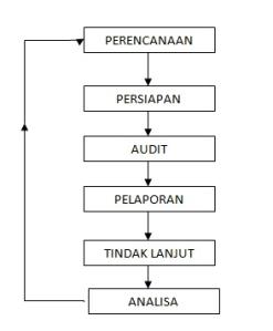 siklus internal audit