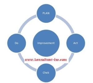 PDCA konsep ISO 9001, ISO 14001, OHSAS 18001
