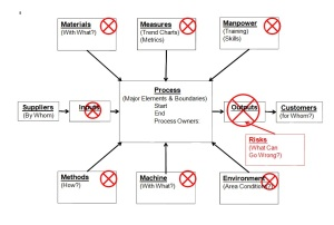 Risk Based Thinking Model ISO 9001 2015